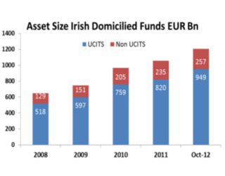 Funds, Flows & Facts – December 2012