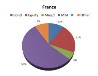 Funds, Flows & Facts – March 2013