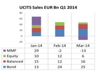 Funds, Flows & Facts – June 2014