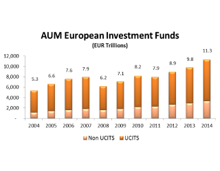Global Fund Distribution: Solutions For 2016 And Beyond