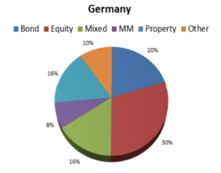 Funds, Flows & Facts – March 2012