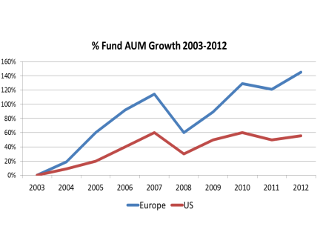 Fund Distribution: A Changed Landscape
