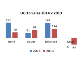 Funds, Flows & Facts April 2015