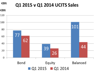 Funds, Flows & Facts – July 2015