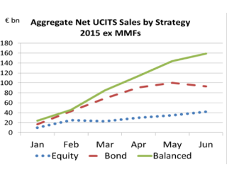 Funds, Flows & Facts – October 2015
