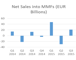 Funds, Flows & Facts – February 2016