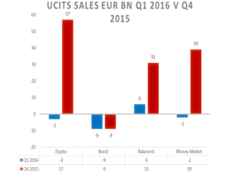 Funds, Flows & Facts – July 2016
