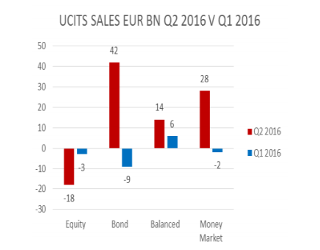 Funds, Flows & Facts – October 2016