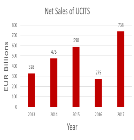 Net sales of UCITS