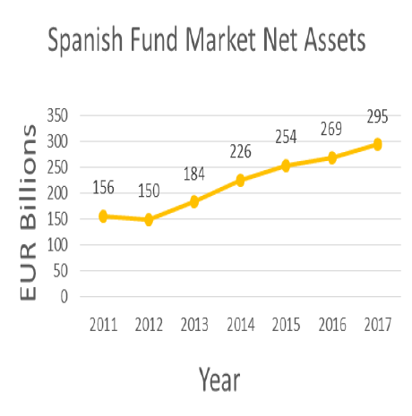 Spanish fund market net assets