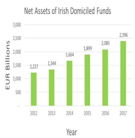 Net assets of Irish domiciled funds