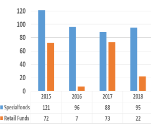 Funds, Flows & Facts, April 2019