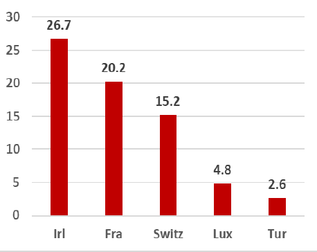 UCITS Inflows Q1 2019 €Bln