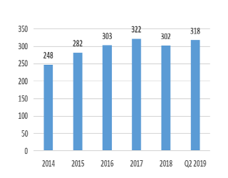 Funds, Flows & Facts, October 2019