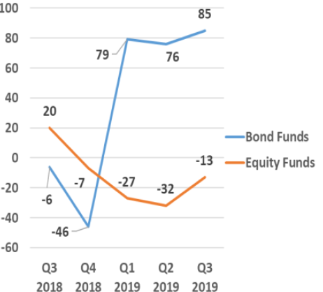 Net sales of bond and equity funds