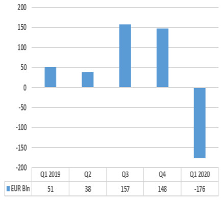 Net Sales of UCITS - EUR Bln