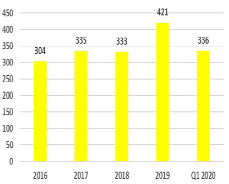 Swedish Domiciled Funds Net Assets (EUR Bln)