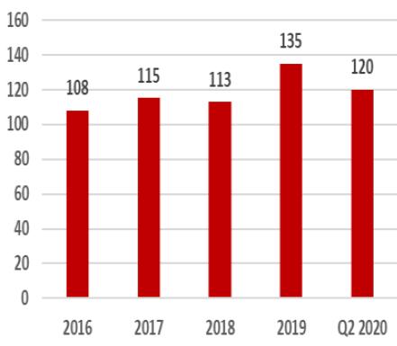Norwegian Domiciled Funds Net Assets (EUR Bln)