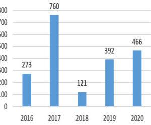 Funds, Flows & Facts, April 2021