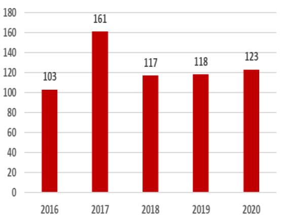 German Fund Net Sales - EUR Billion