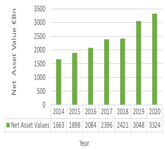 Total Assets of Irish Domiciled Funds
